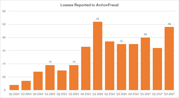 ActionFraud - Email Interception Fraud losses by quarter